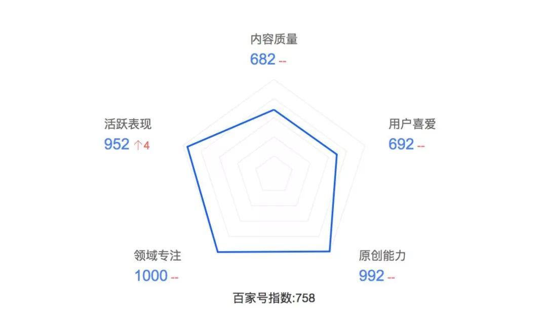 百家号5大指数截图