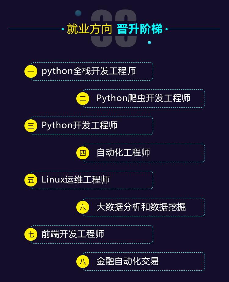 最全python全栈工程师就业方向