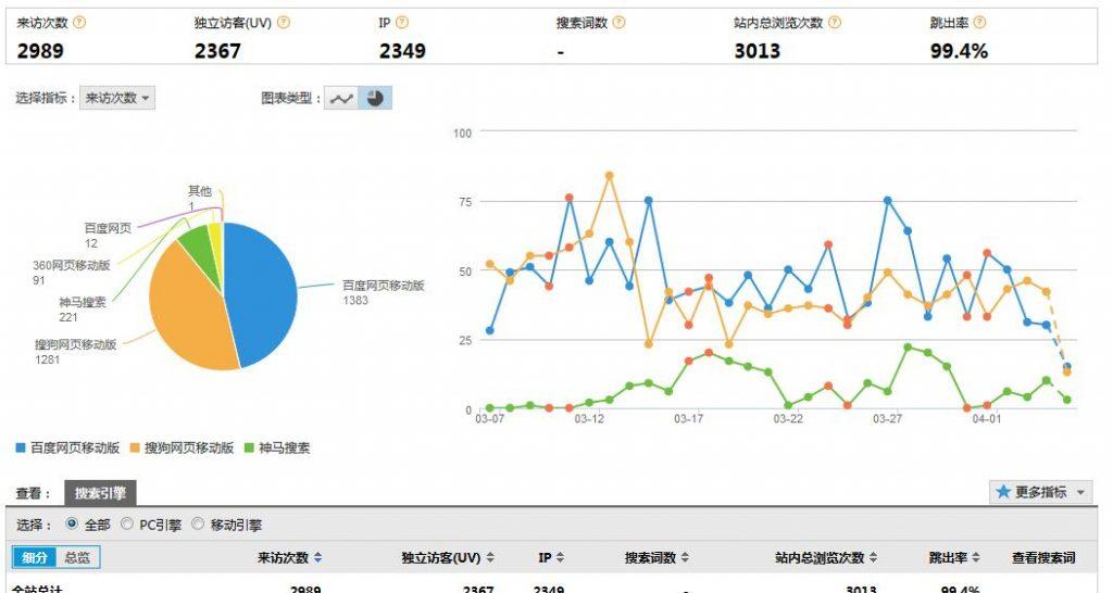网站seo案例分析,流量来源截图