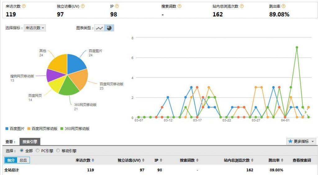 网站案例分析,流量来源