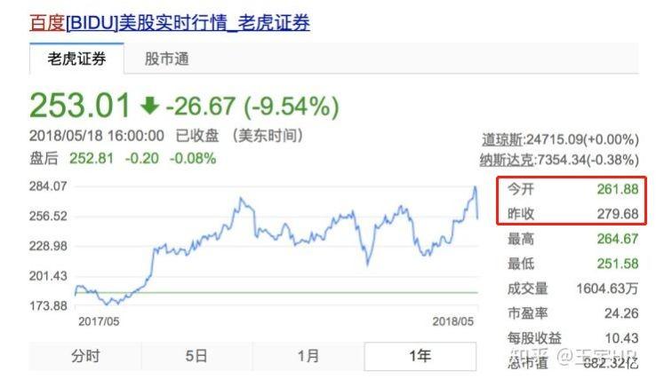百度在美国的股价在盘前跌了 8%。。
