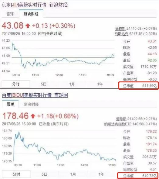 京东等股票大涨