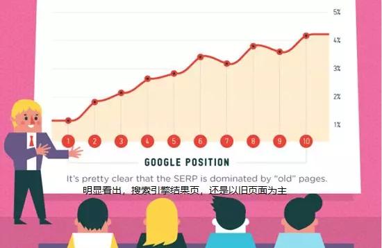 想提升谷歌排名?看下国外的这个分析