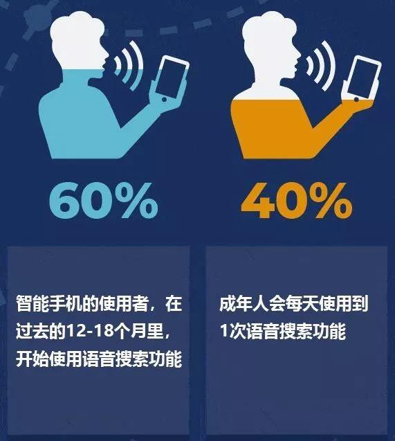 使用语音搜索的人越来越多