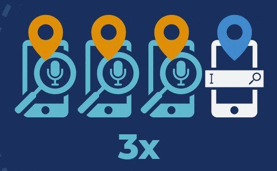 移动语音相关搜索,是基于文本搜索的 3倍。