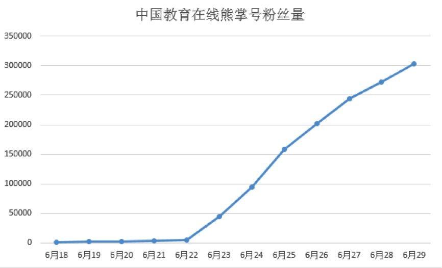 中国教育在熊掌号粉丝量