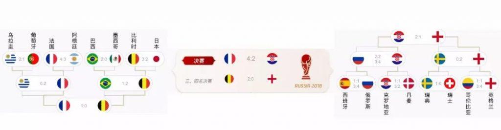 2018世界杯展现图