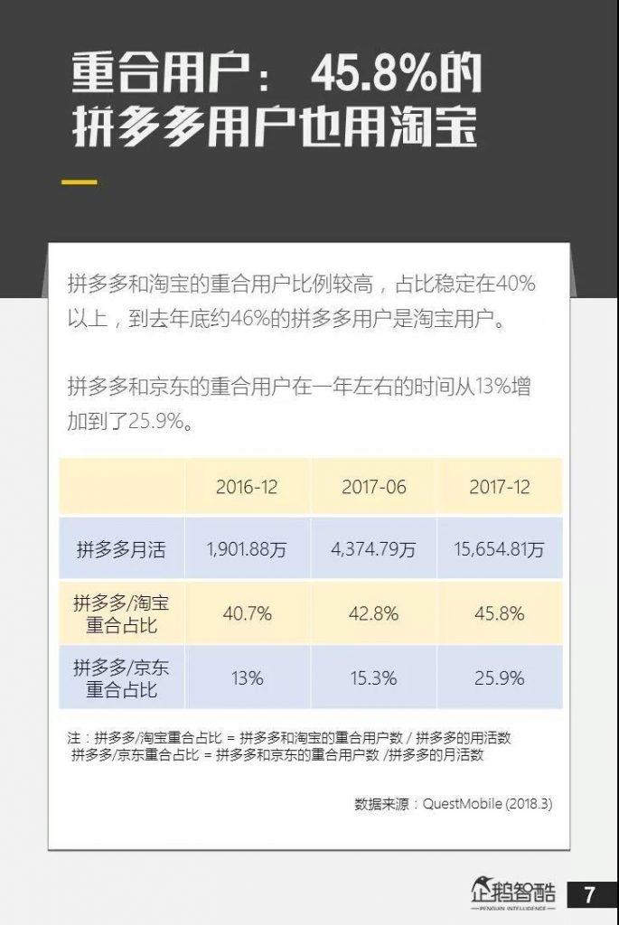 重合用户-45.8%的拼多多用户也是淘宝用户