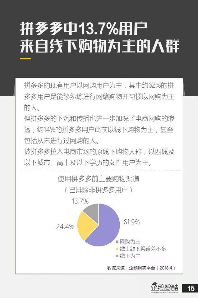 拼多多13.7%的用户来自于线下