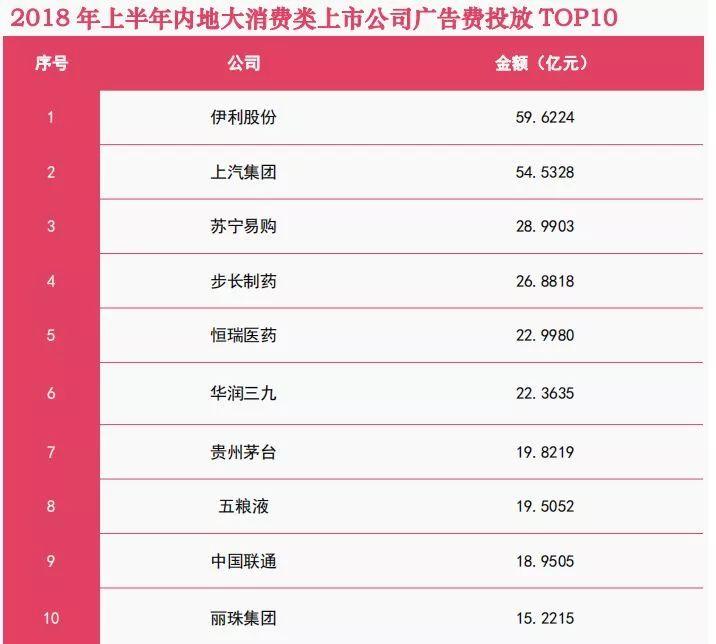 永辉超市成2018上半年广告王,每1元广告投放换近133元营收