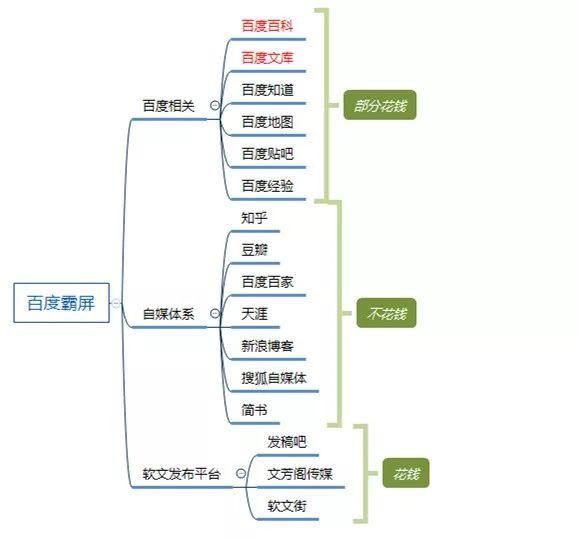 百度seo霸屏技术