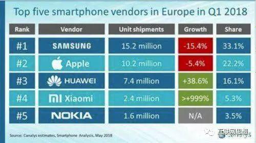 2018欧洲手机五大品牌商市场占有额
