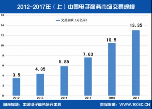 2012-2017年中国电子商务成交规模