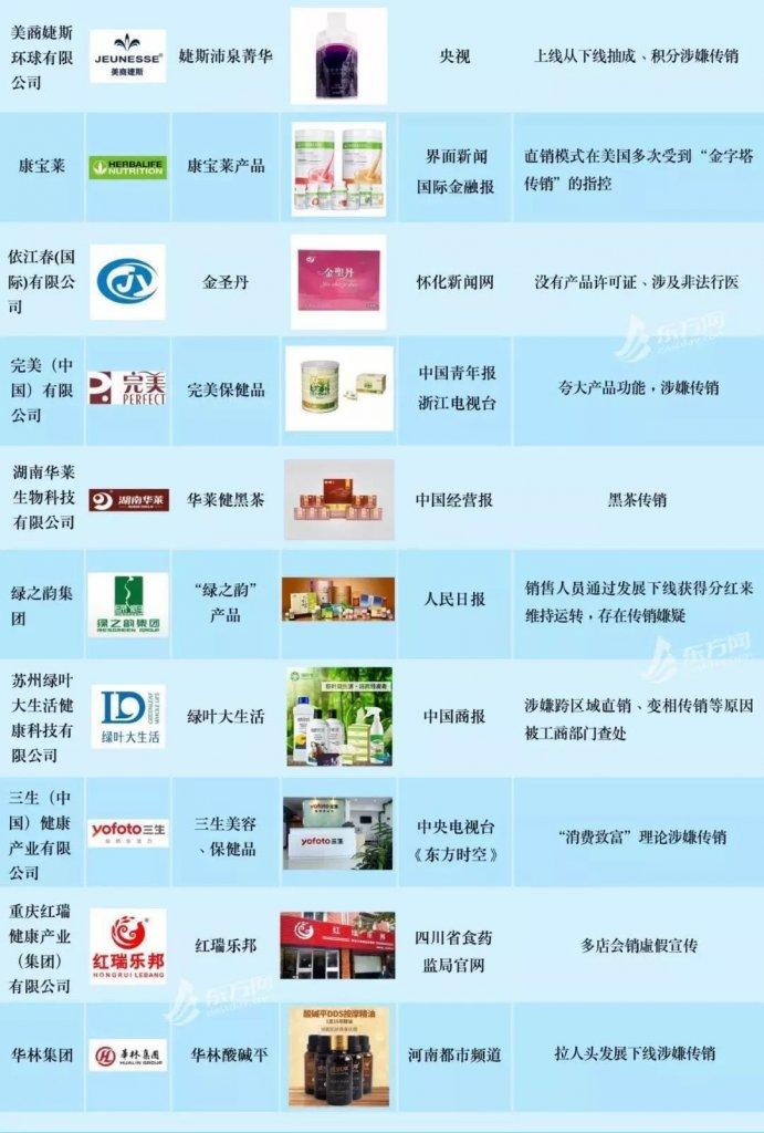 东方网整理的涉嫌传销保健品企业名单