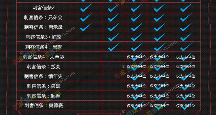 刺客信条合计,对电脑配置的要求