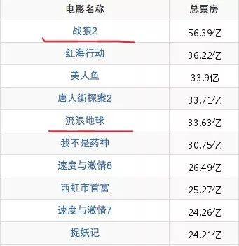 吴京电影 超过100亿