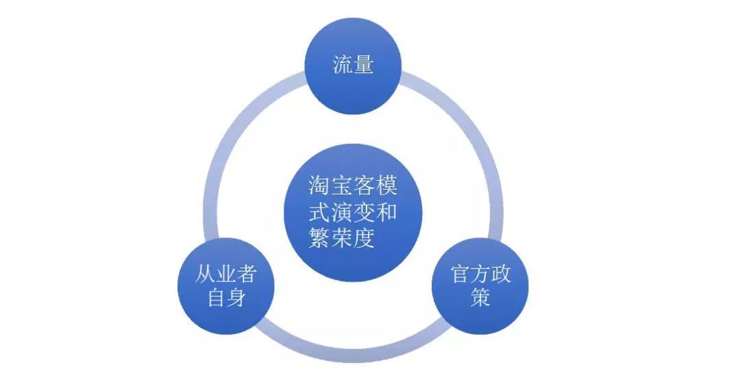 淘宝客发展模式和规则的变化