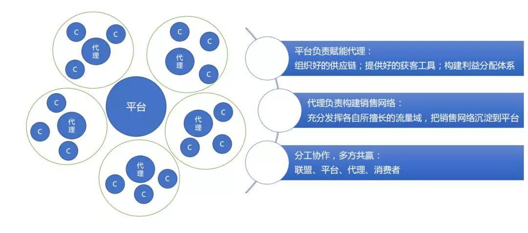 淘宝客社群代理模式