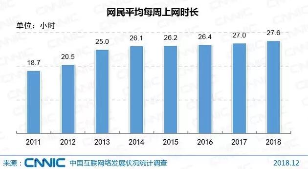 中国网民平均每周上网时长