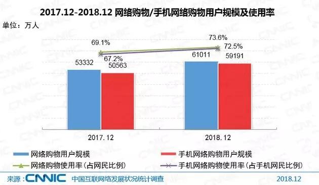 中国网购用户规模