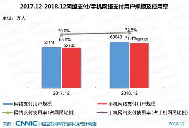 中国网民网络支付使用率