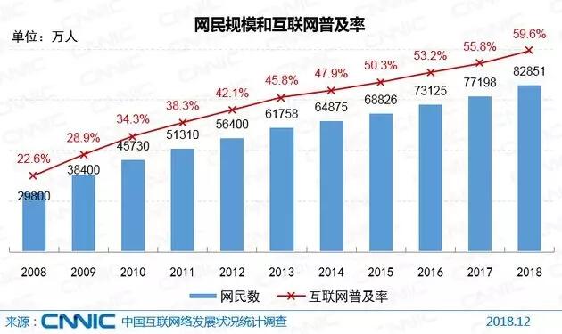 中国网民总规模达8.29亿
