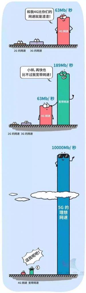 2G、3G、4G,宽带和5G在网速方面的比较
