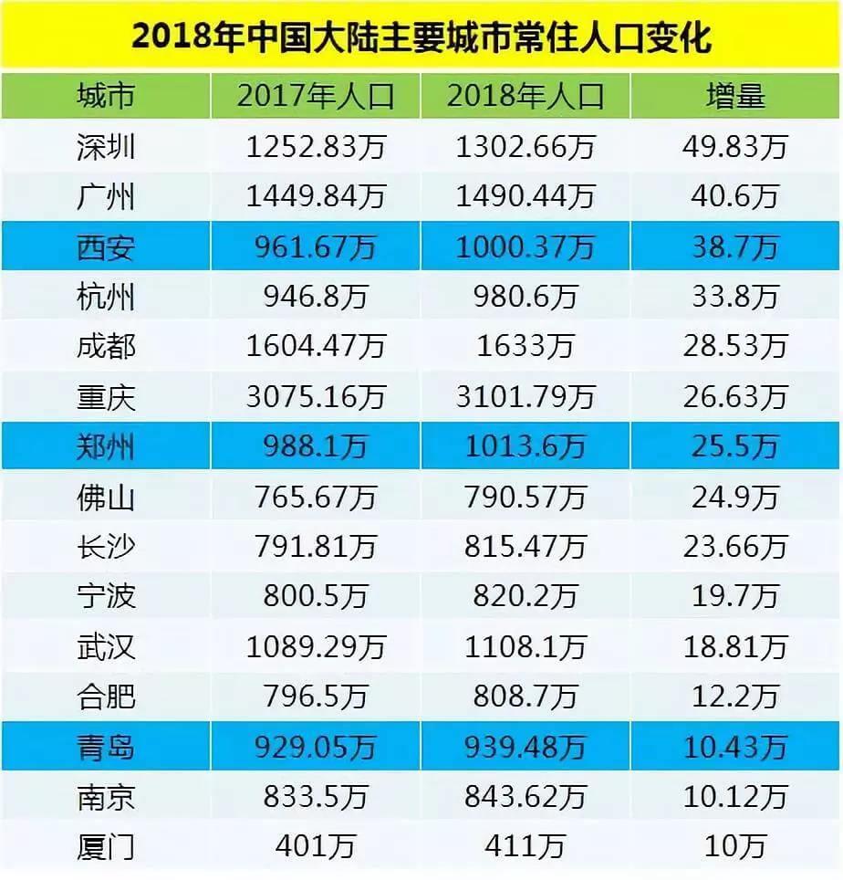 2018年中国大陆常住人口变化