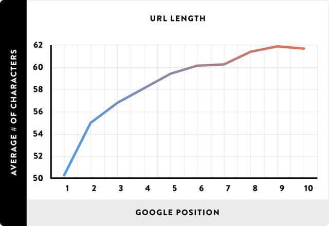 URL越短,对排名越有好处